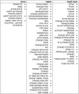 רשימת ציוד לשביל ישראל - Equipment List for Israel Trail